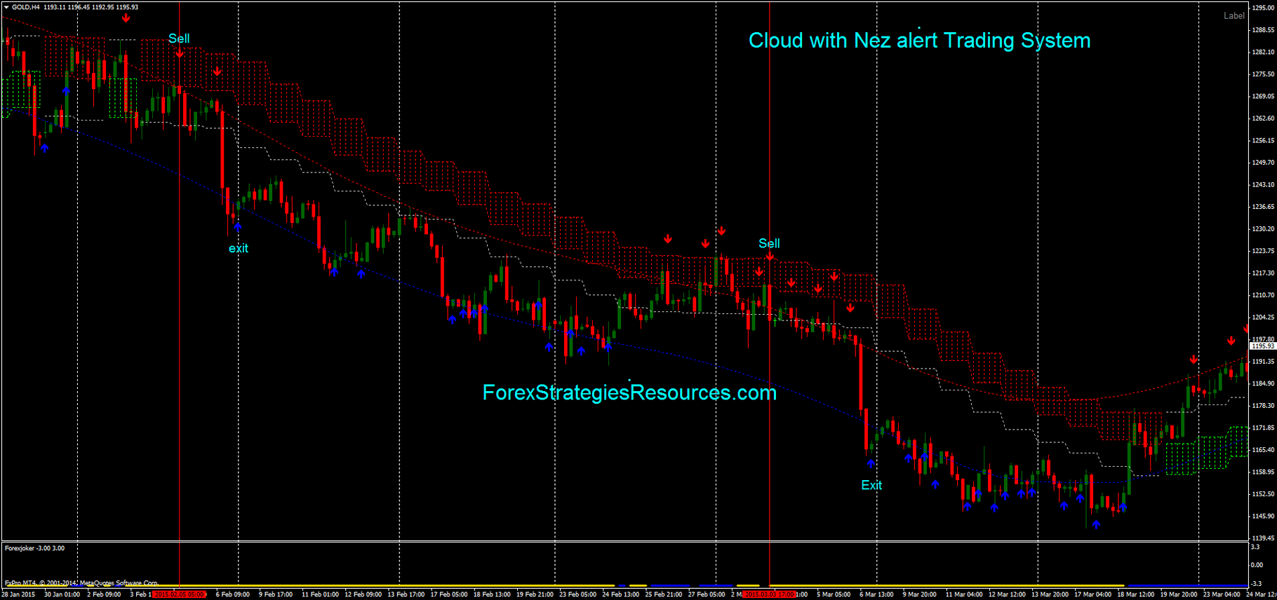 Cloud With Nez Alert Trading System