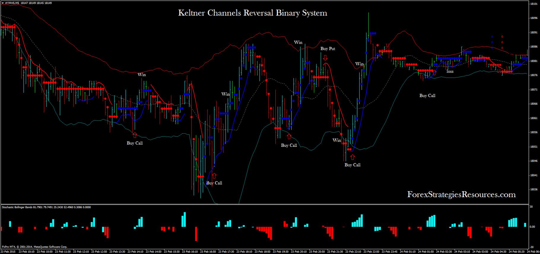 Indicator de canale Keltner pentru opțiuni binare