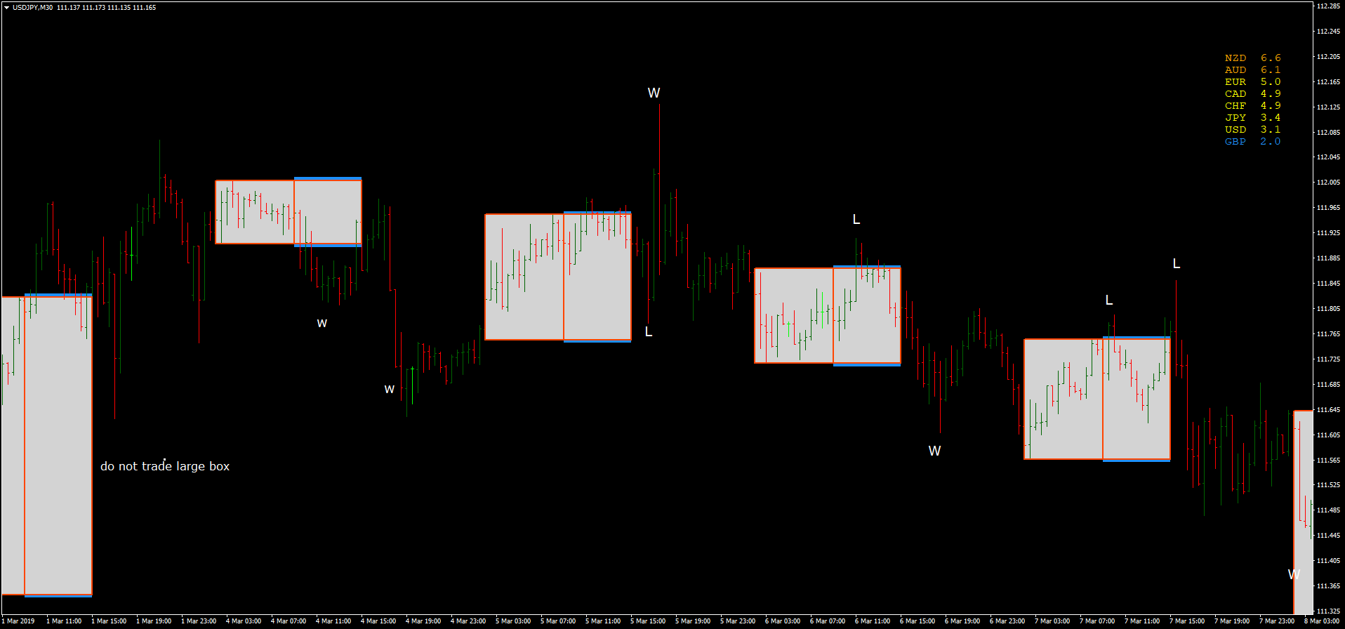 Box Breakout Martingale Trading Method - Forex Strategies