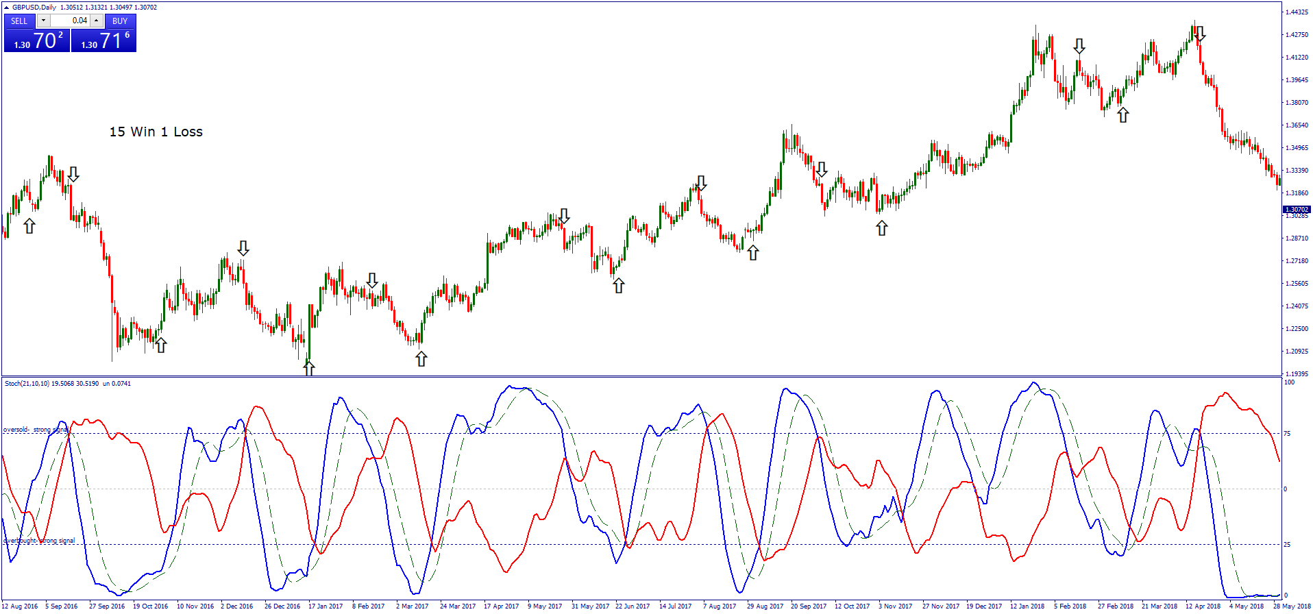 Hedging Dynamic Forex Strategy - Forex Strategies - Forex