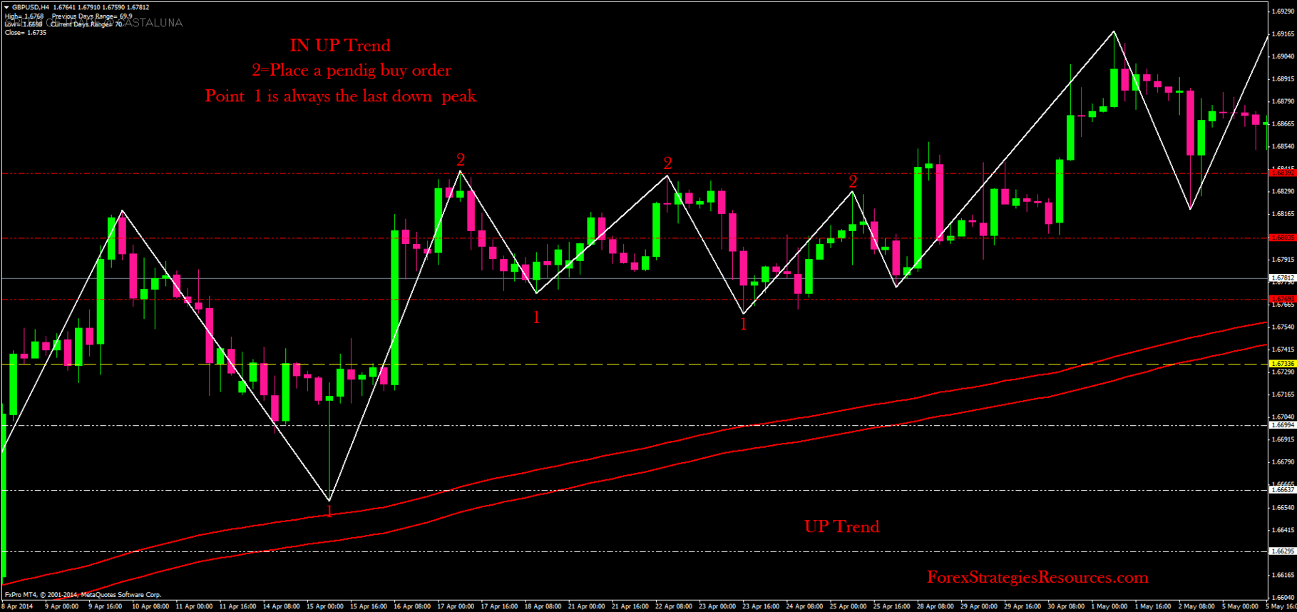Sma in forex trading resources