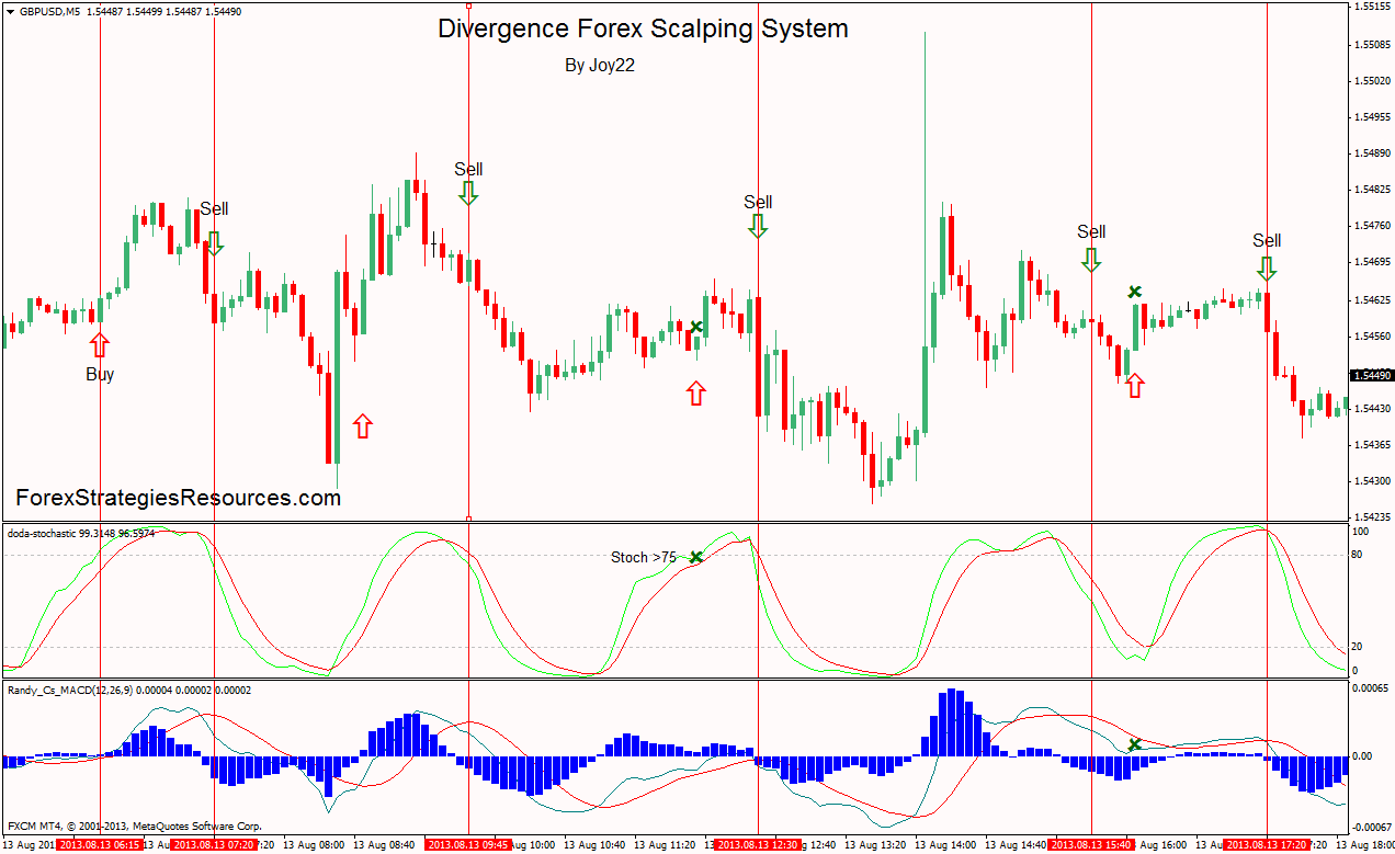 Divergence Forex Scalping System - Forex Strategies - Forex
