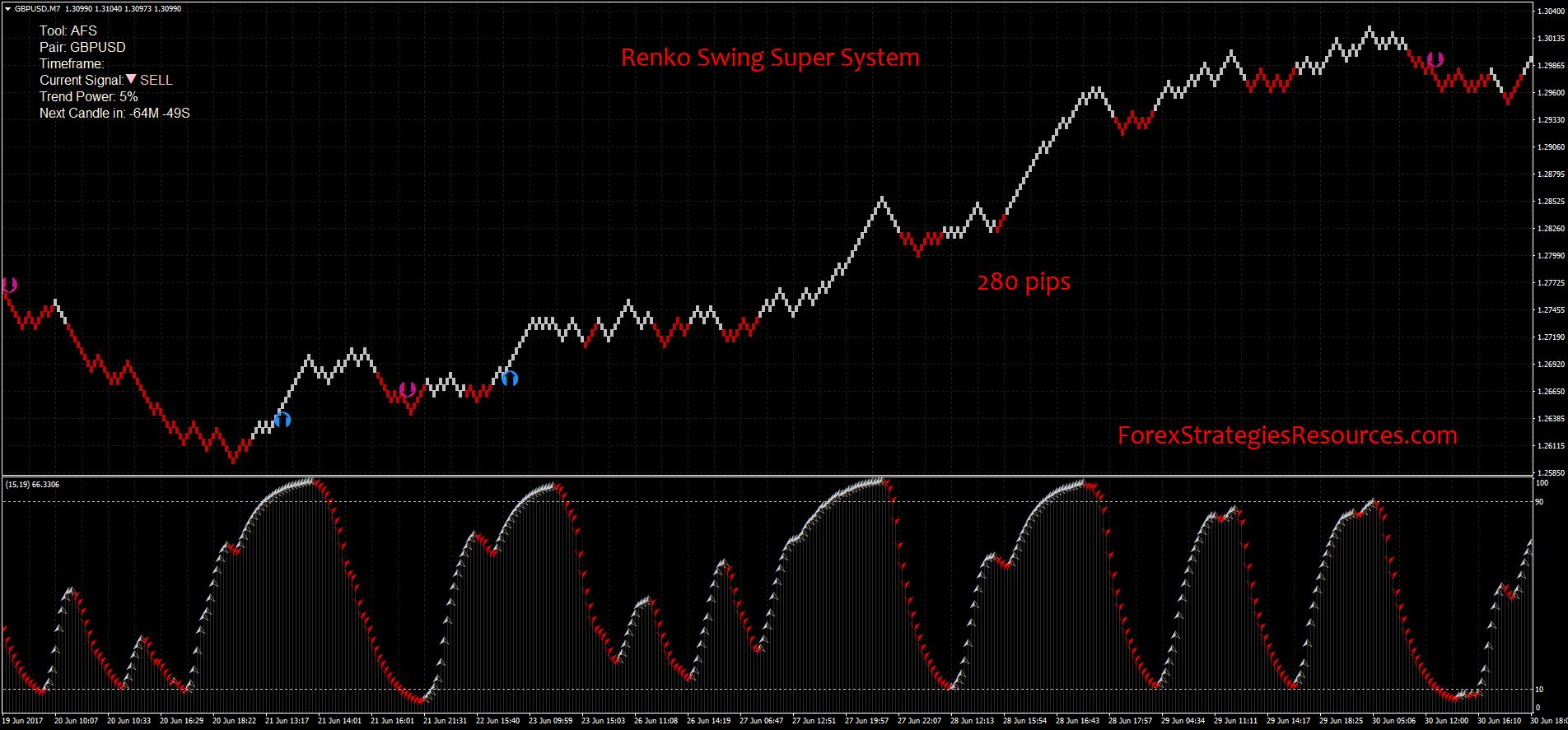Renko Swing Super System - Forex Strategies - Forex Resources