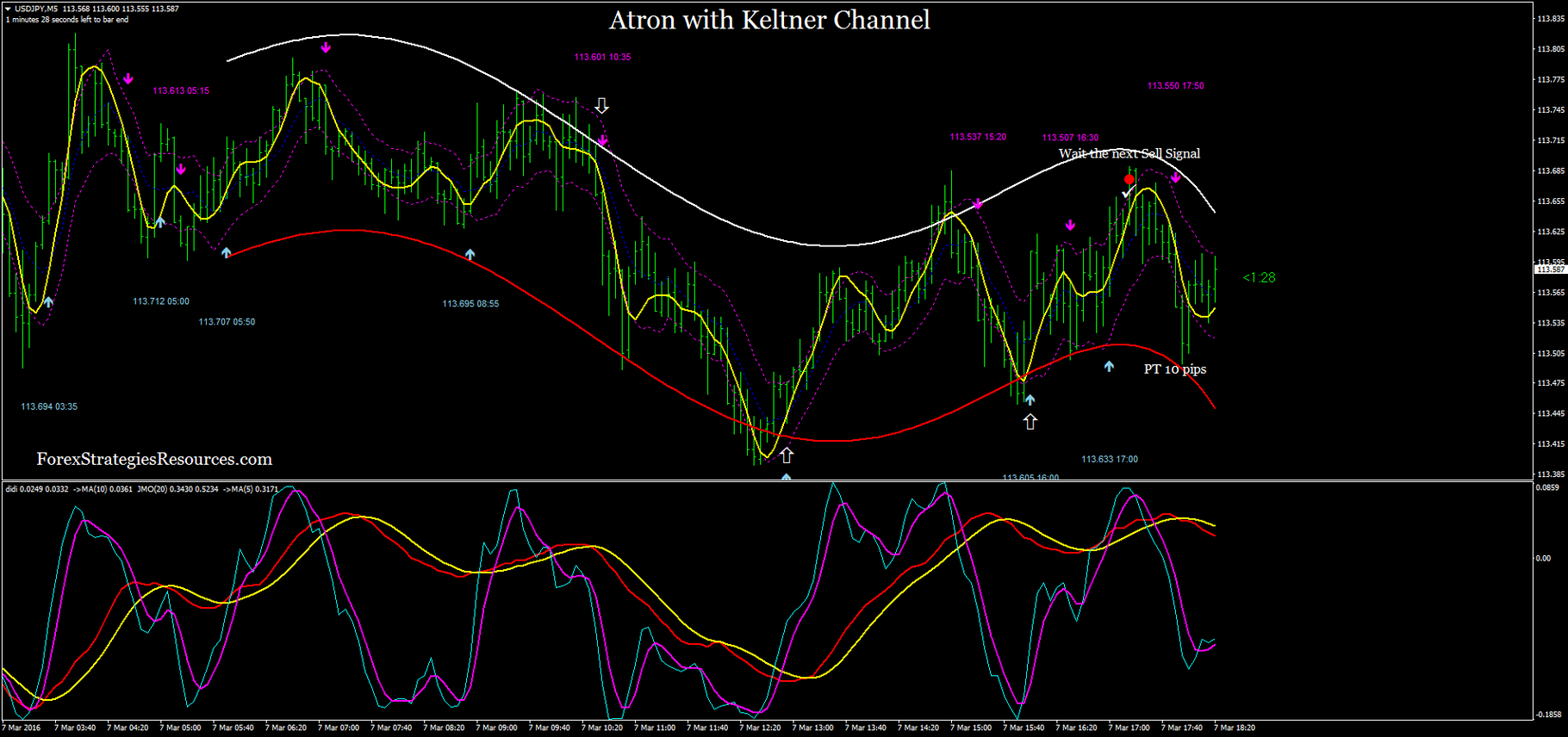 Atron with Keltner Channel - Forex Strategies - Forex Resources