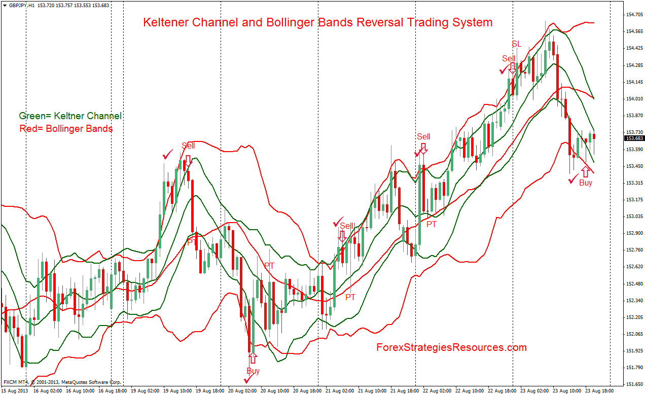 Bollinger bands long term