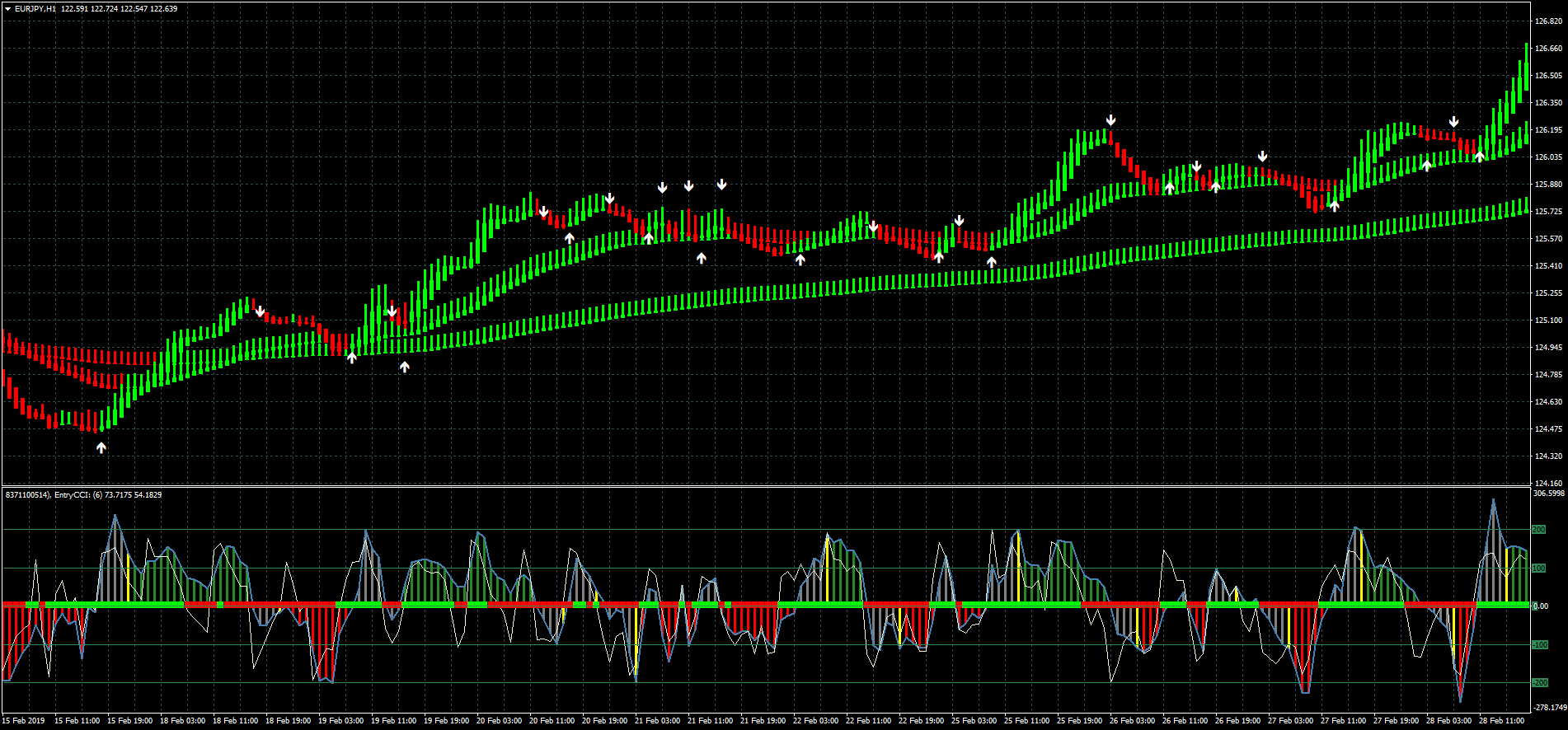 Heiken Ashi exit with MA - Forex Strategies - Forex
