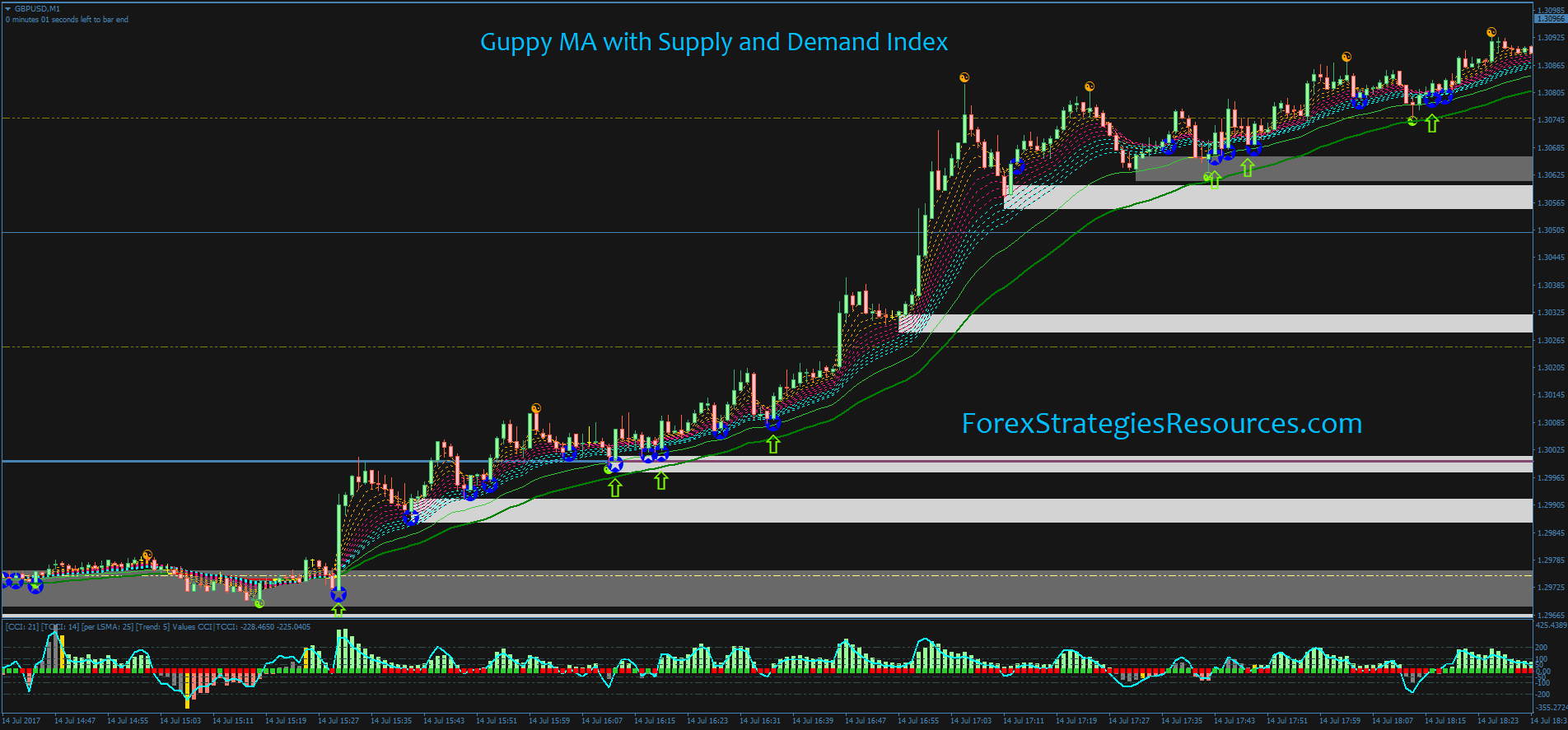 Guppy MA with Supply and Demand Index - Forex Strategies