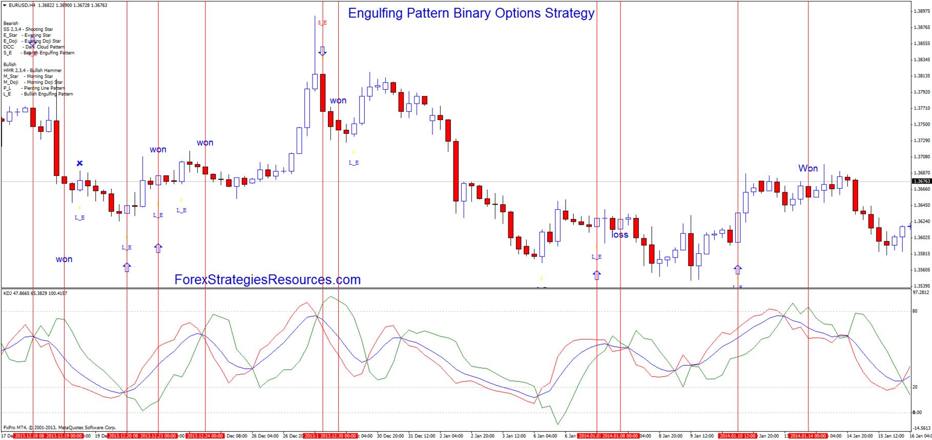 Binary options engulfing strategy bitcoins per block chart 1117a