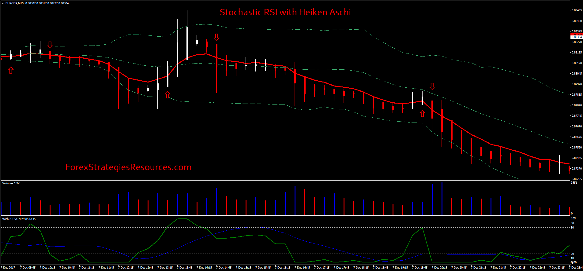 Stochastic RSI with Heiken Aschi Strategy - Forex Strategies