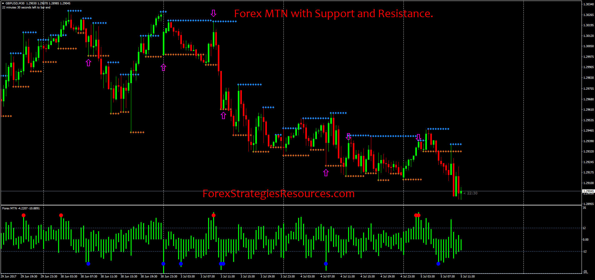 Forex MTN with Support and Resistance - Forex Strategies - Forex ... 42f1ddcb88