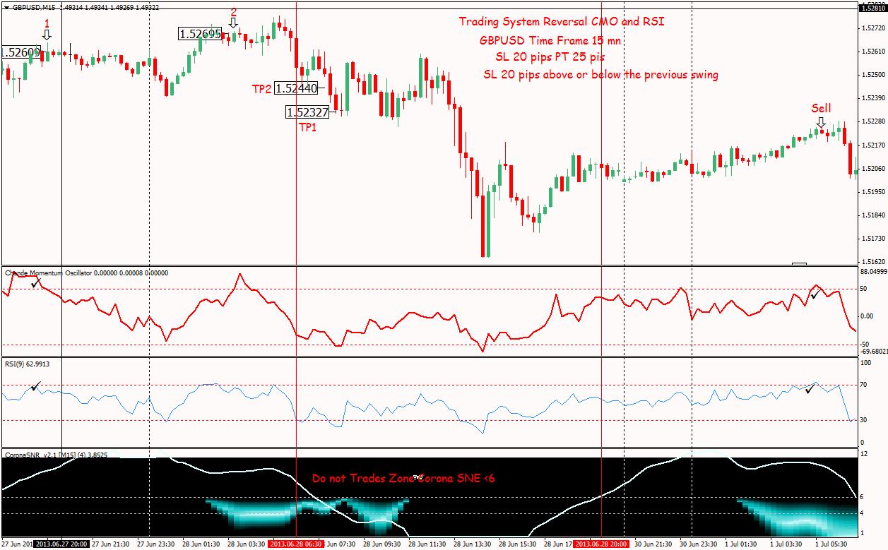 Chande Momentum Oscillator (CMO) Trading System - Forex Strategies