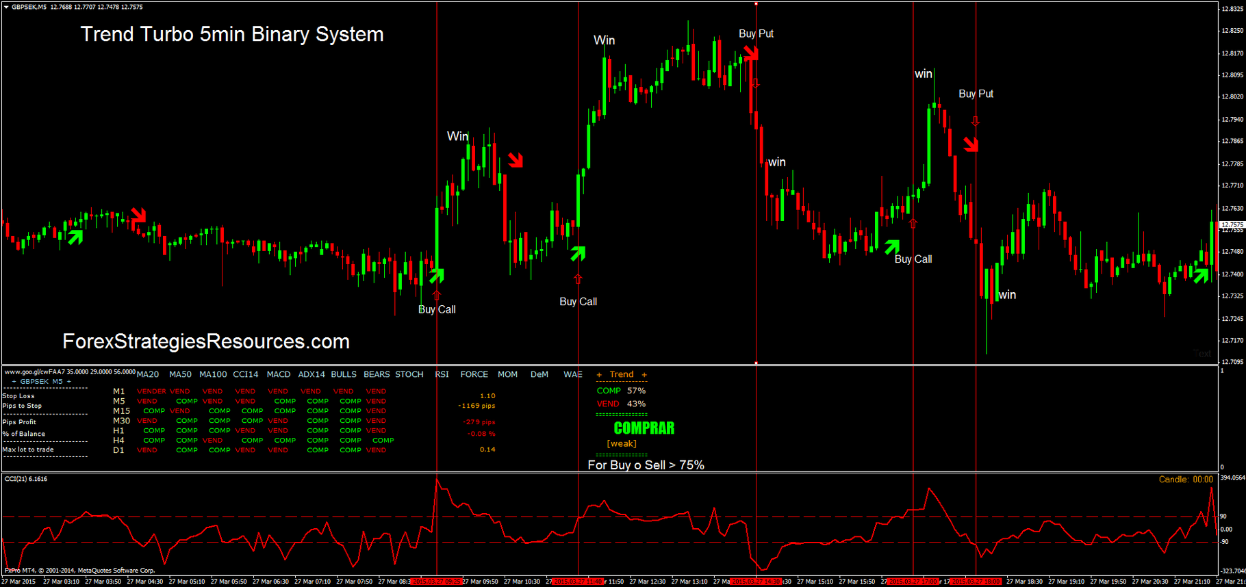 indicatori și strategii pentru opțiunile turbo câștigurile freebitcoin