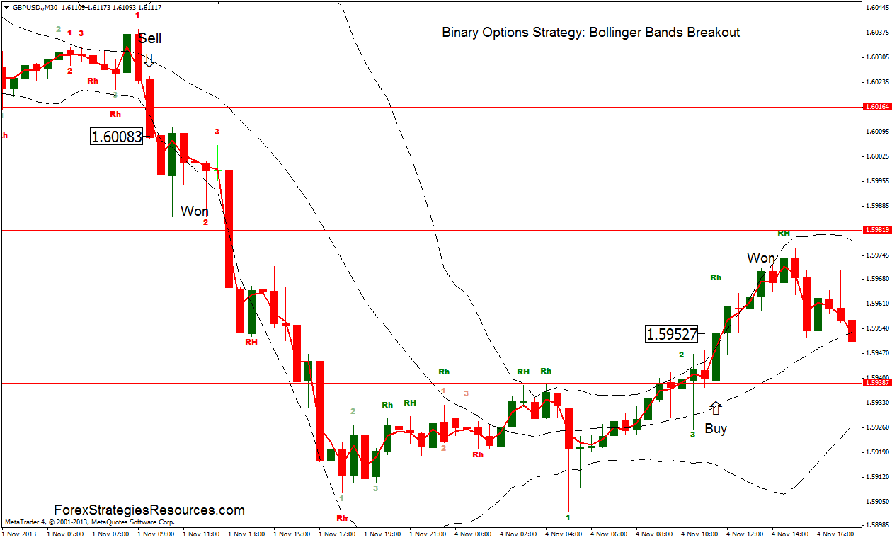 Binary options system strategy implementation labrouche betting calculator
