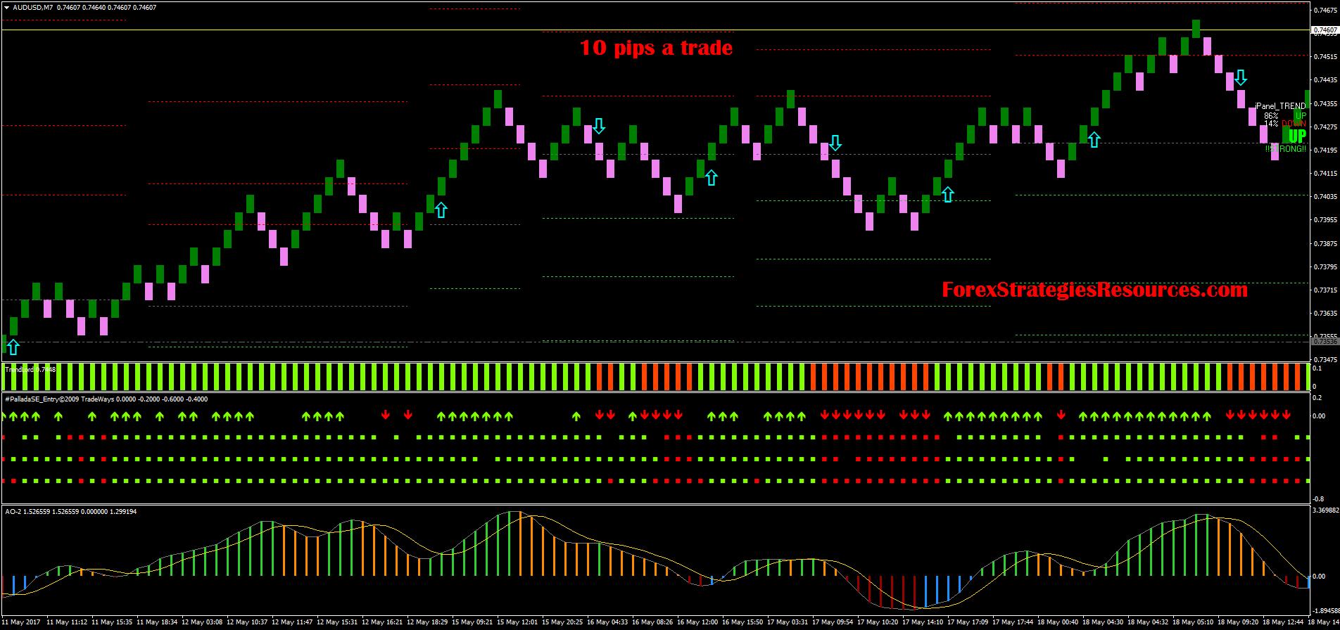 forex 10 strategie pip)