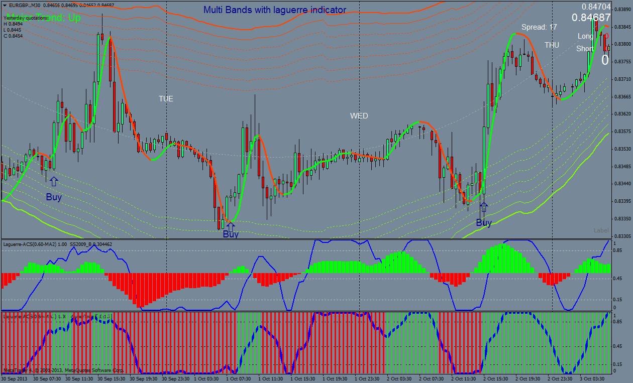 Multi Bands with laguerre indicator: intraday trading system