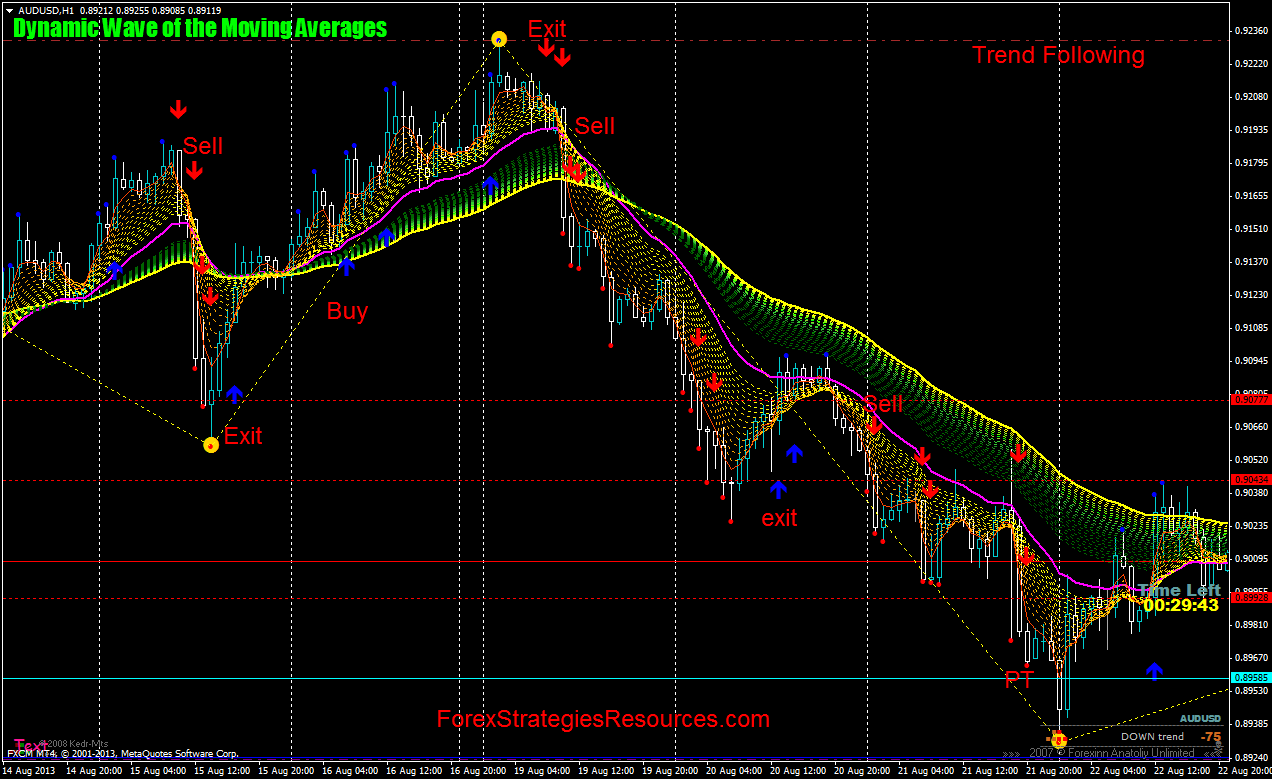 Dynamic Wave of the Moving Averages - Forex Strategies - Forex
