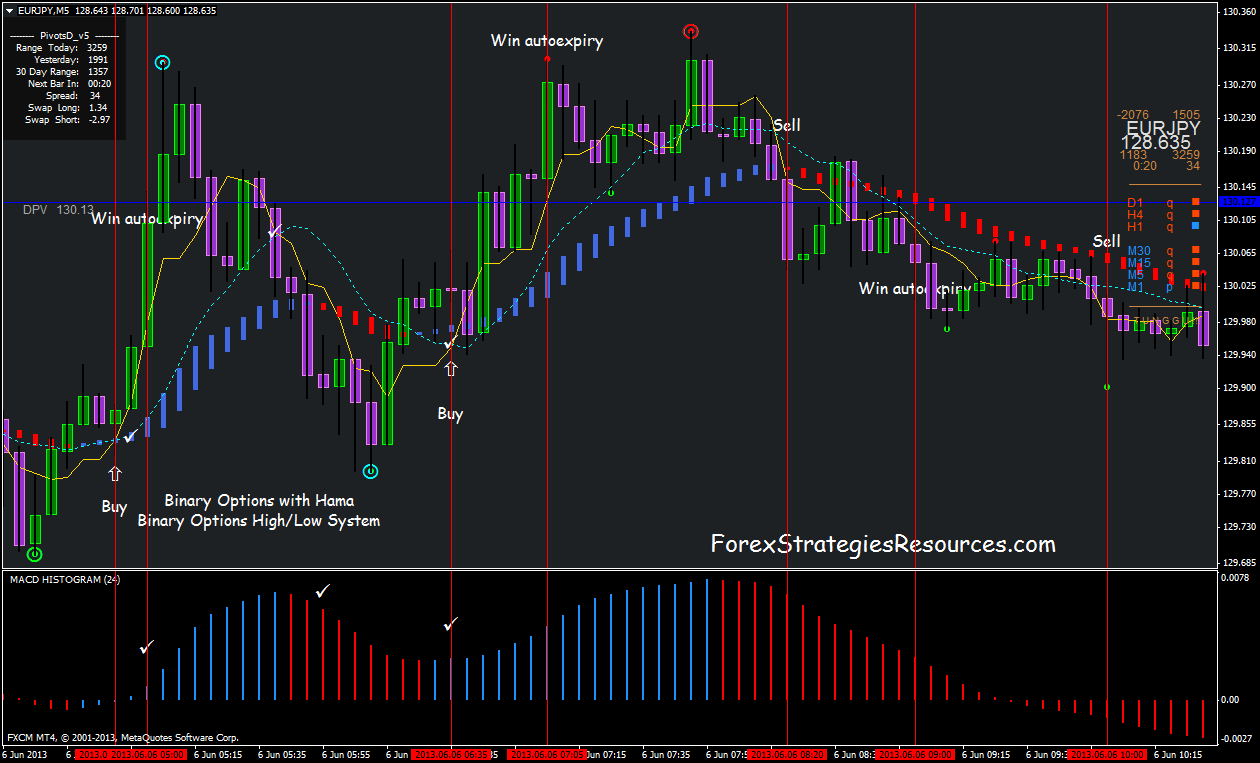 Fx binary options indicator 95 accurate scalper - Open A Trading Account
