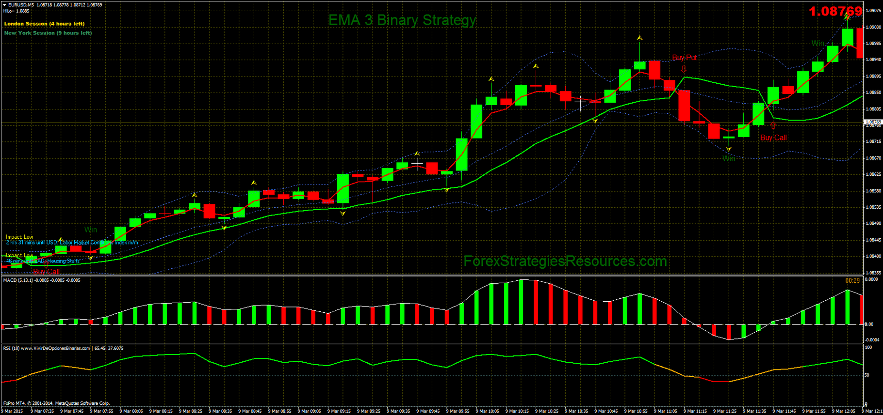 117# EMA 3 Binary Strategy - Forex Strategies - Forex
