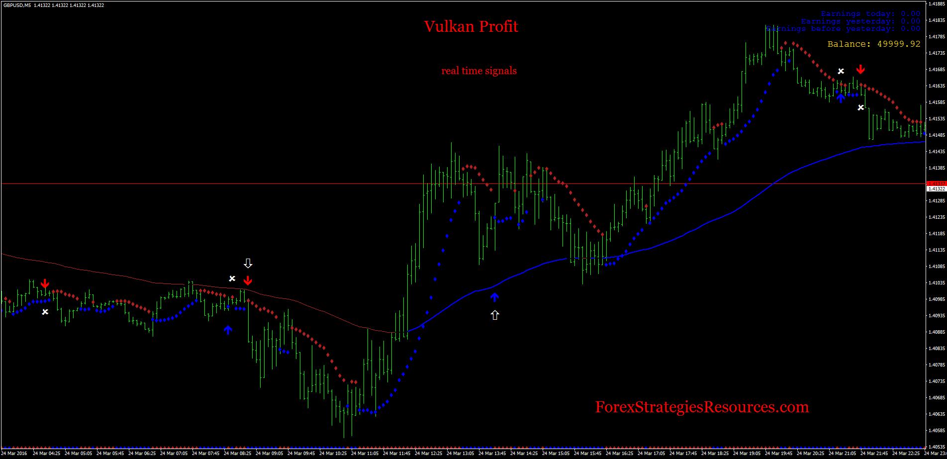 Vulkan Profit Indicator - Forex Strategies - Forex Resources