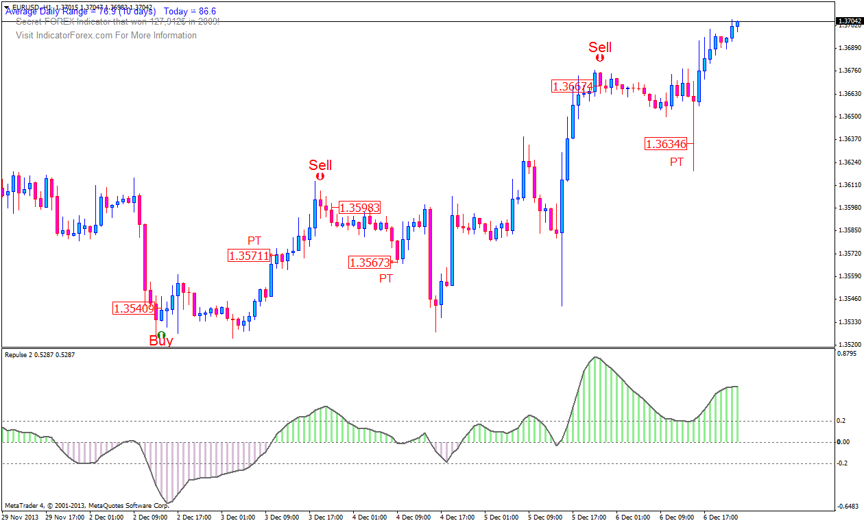 RSI signal buy/sell Trading System - Forex Strategies - Forex