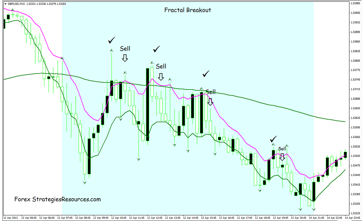 Exponential Moving Average Fractal System - Forex Strategies