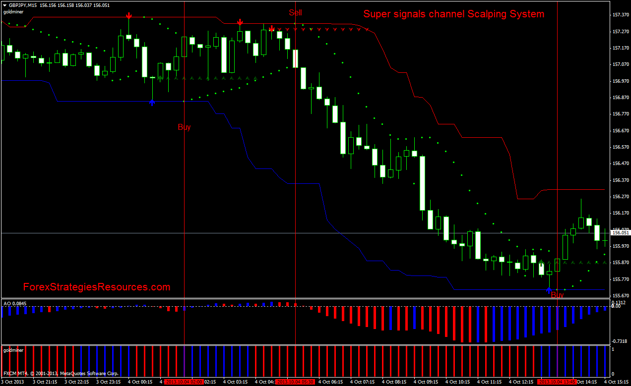 Super signals channel Scalping System - Forex Strategies