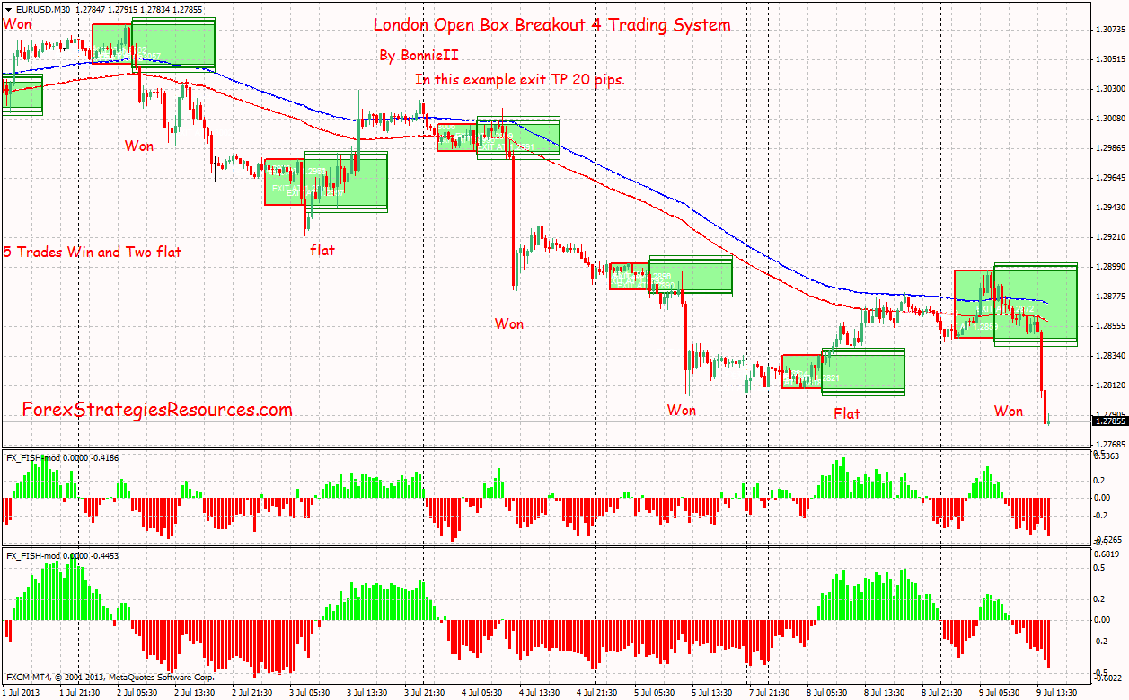 London open trading system