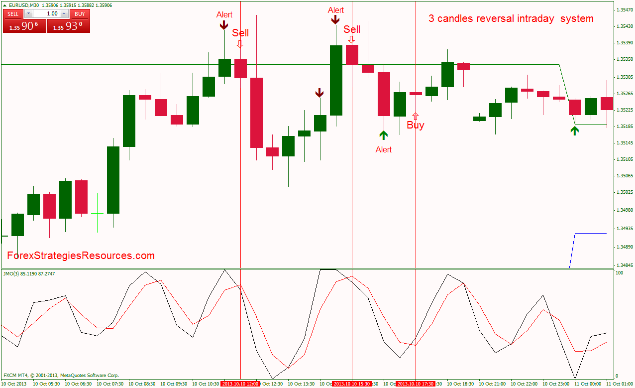 3 candles reversal intraday system - Forex Strategies