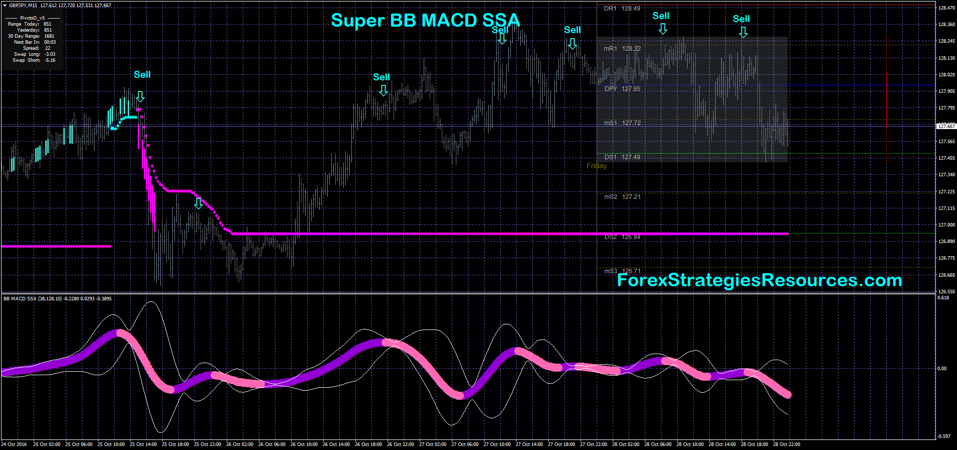 Super BB MACD SSA Trading - Forex Strategies - Forex Resources