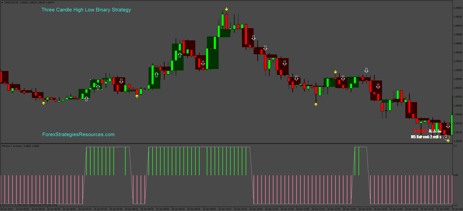 Three Candles High Low Binary Strategy - Forex Strategies - Forex
