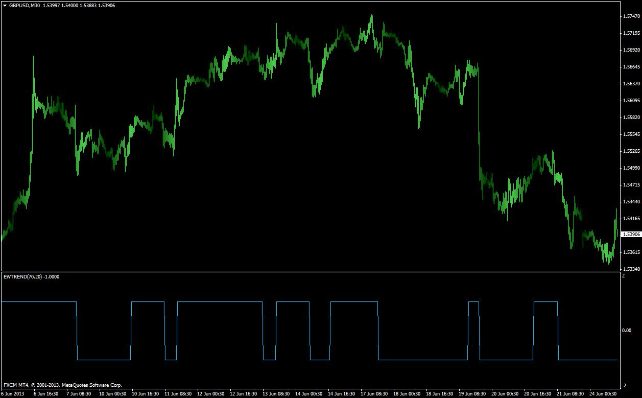 Elliott Wave Metatrader Indicator - Forex Strategies - Forex