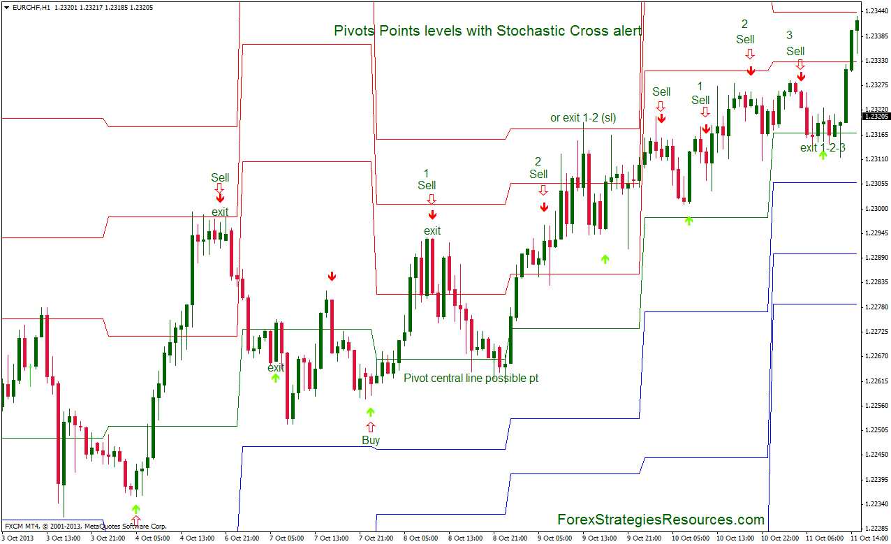 Forex stochastic pivot investment linkedin product malaysia