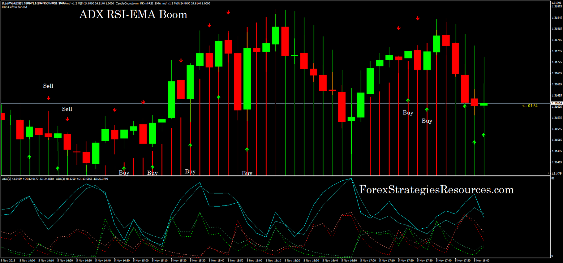 ADX RSI-EMA Boom - Forex Strategies - Forex Resources