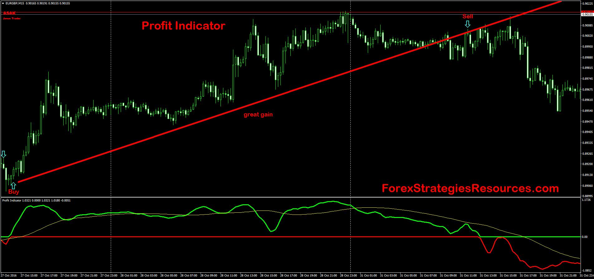 Profit Indicator - Forex Strategies - Forex Resources - Forex