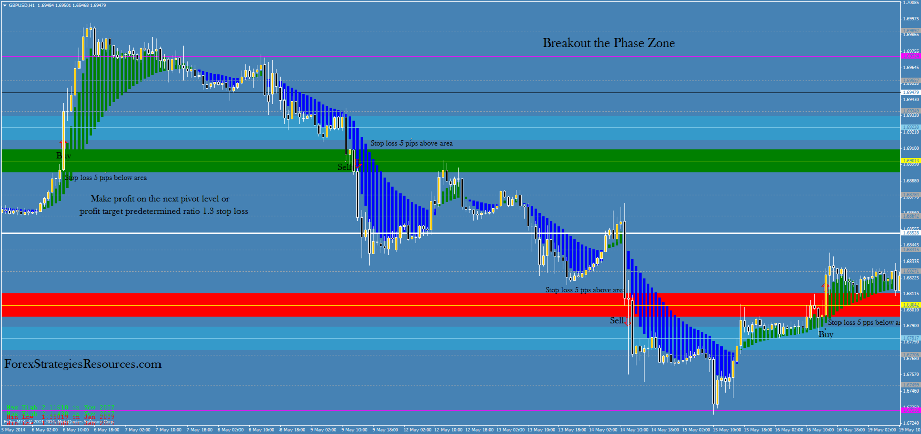 Breakout the Phases Zone - Forex Strategies - Forex Resources ...