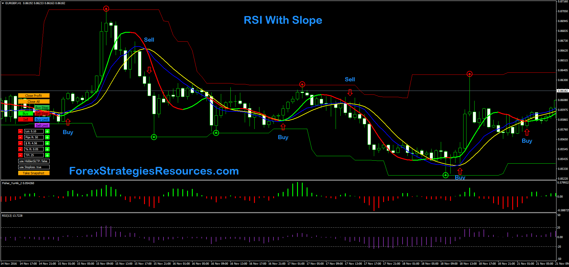 RSI with Slope - Forex Strategies - Forex Resources - Forex Trading