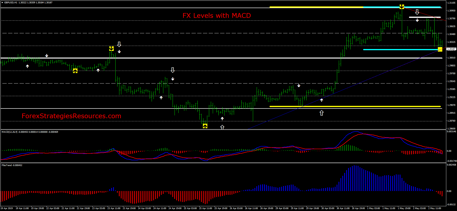 FX Levels with MACD - Forex Strategies - Forex Resources - Forex