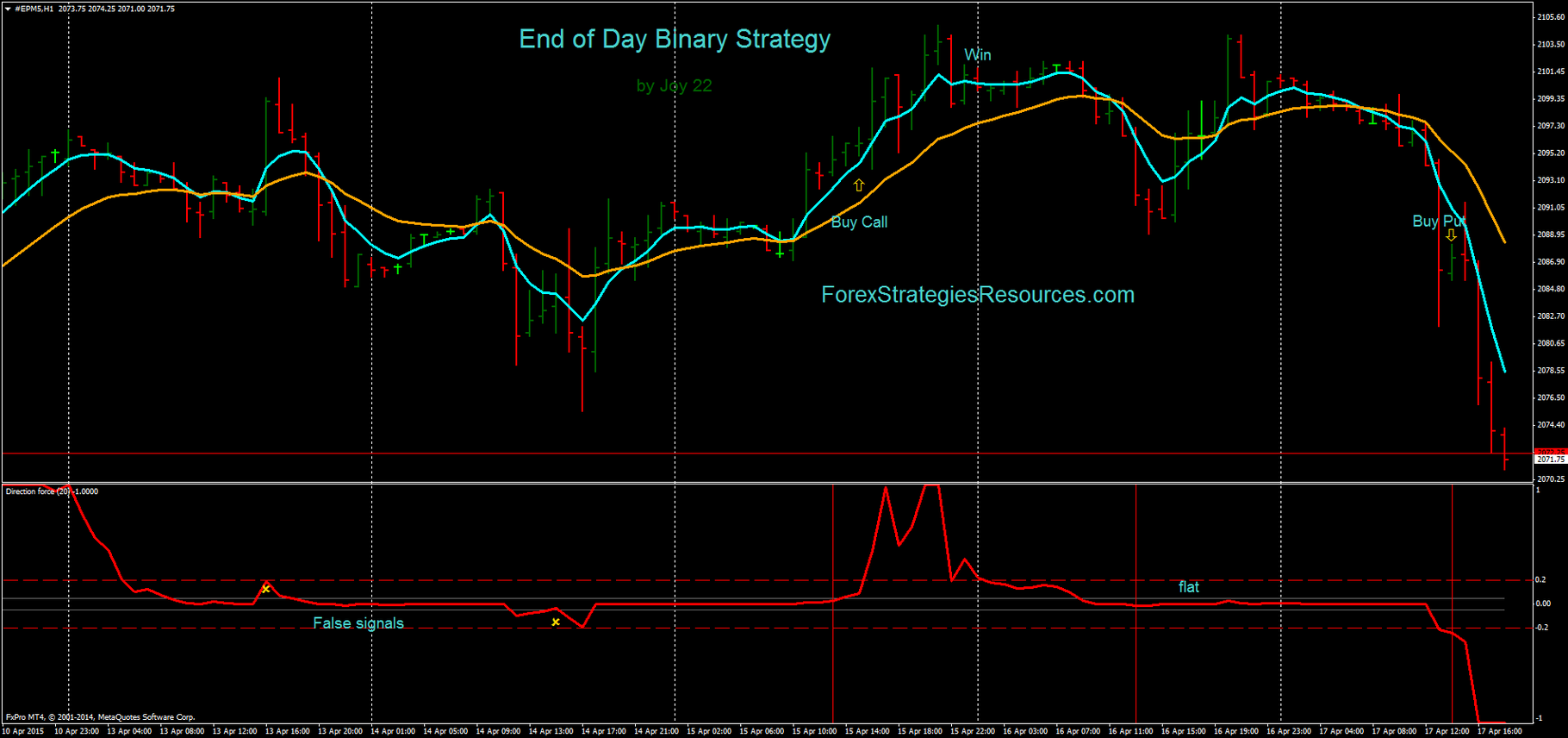 Simple end of day forex strategy