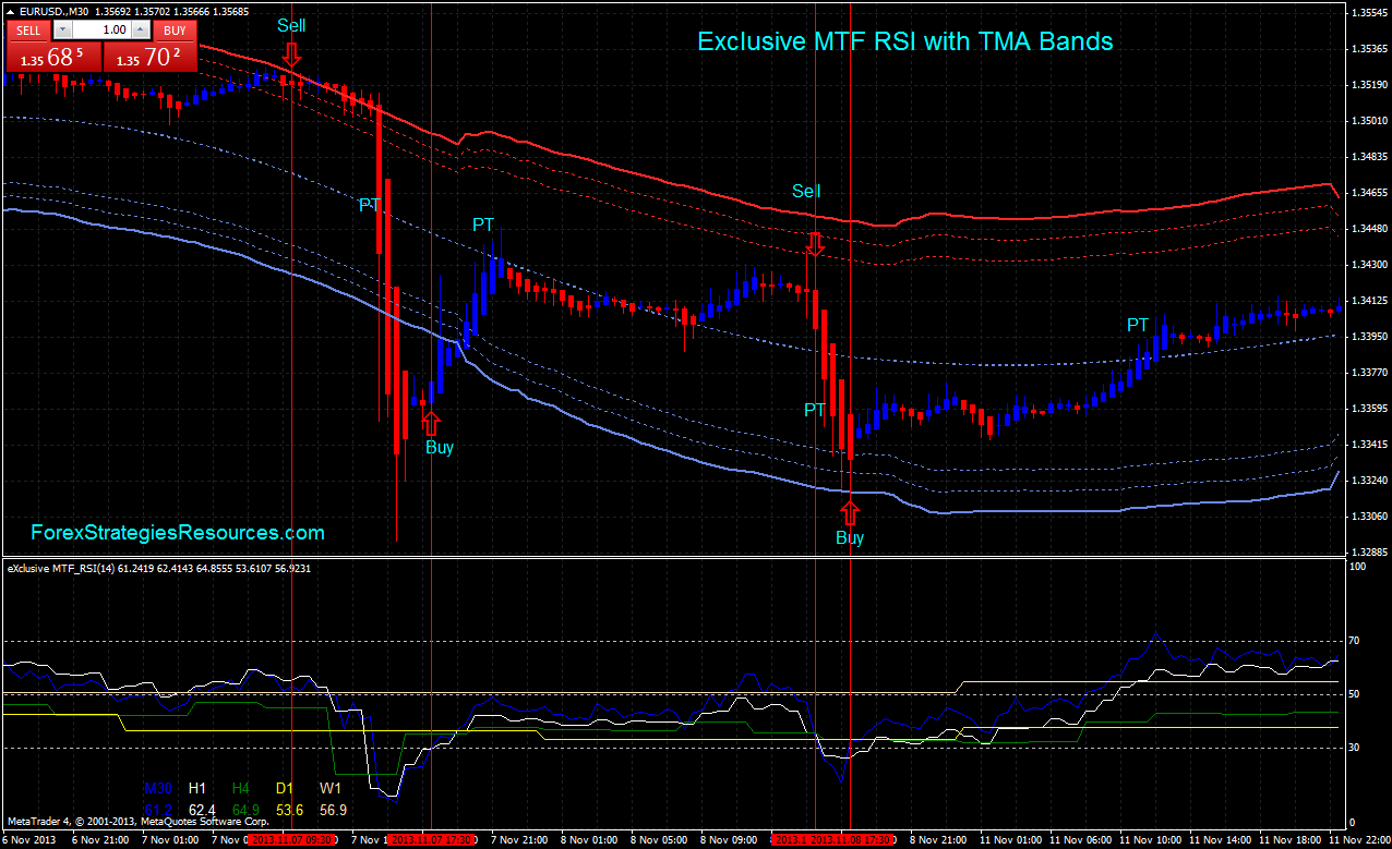Exclusive MTF RSI with TMA Bands - Forex Strategies - Forex
