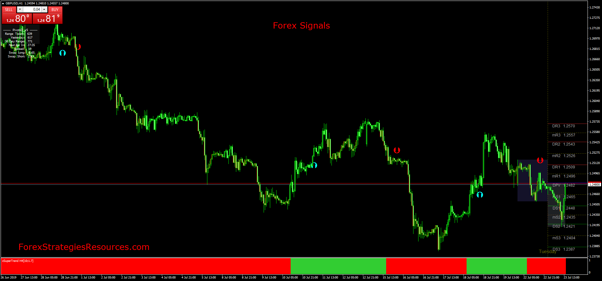 Free daily forex signals forecast does dow affect forex