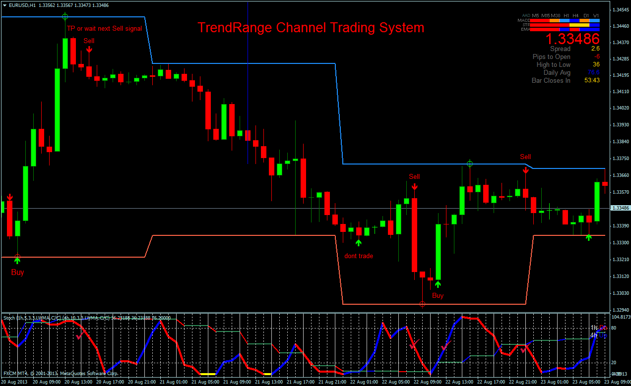 Forex channel system equity method of accounting for investments requires eris