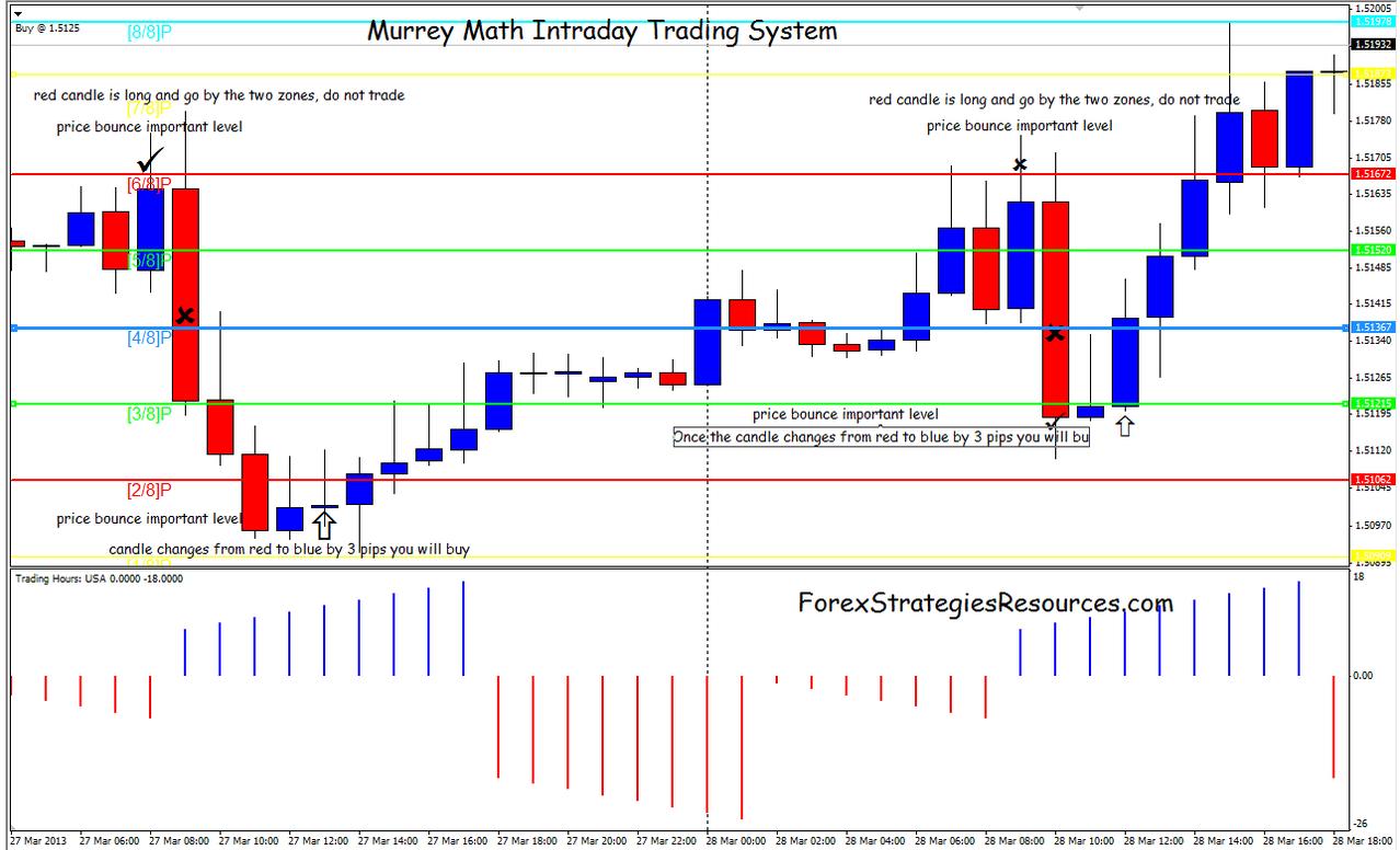 44# Murrey Math Intraday Trading System