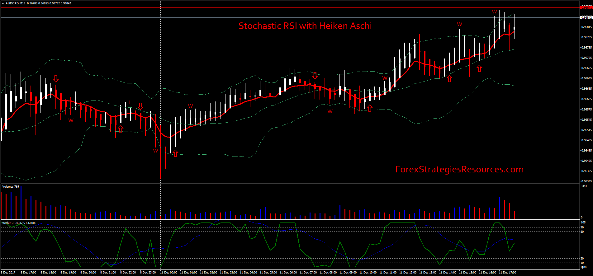 Stochastic RSI with Heiken Aschi Strategy - Forex Strategies - Forex