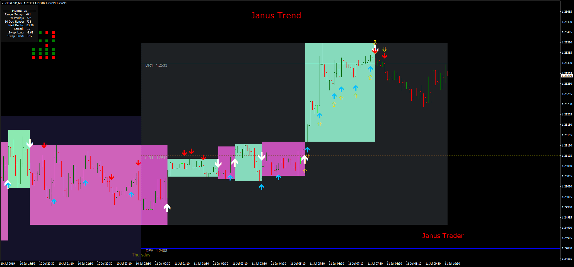 Janus Trend Strategy Forex Strategies Forex Resources Forex Trading Free Forex Trading Signals And Fx Forecast