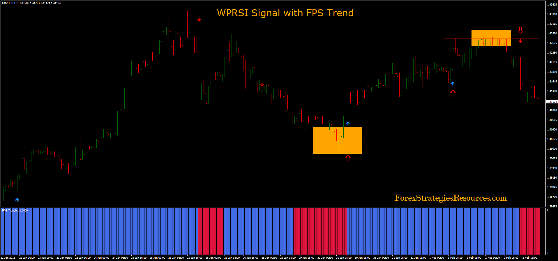 WPRSI Signal with FPS Trend - Forex Strategies - Forex Resources