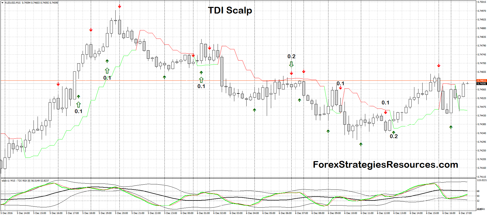 TDI 10 pips Scalp - Forex Strategies - Forex Resources - Forex