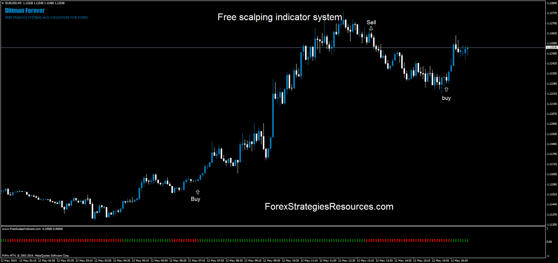Free scalping indicator system - Forex Strategies - Forex Resources