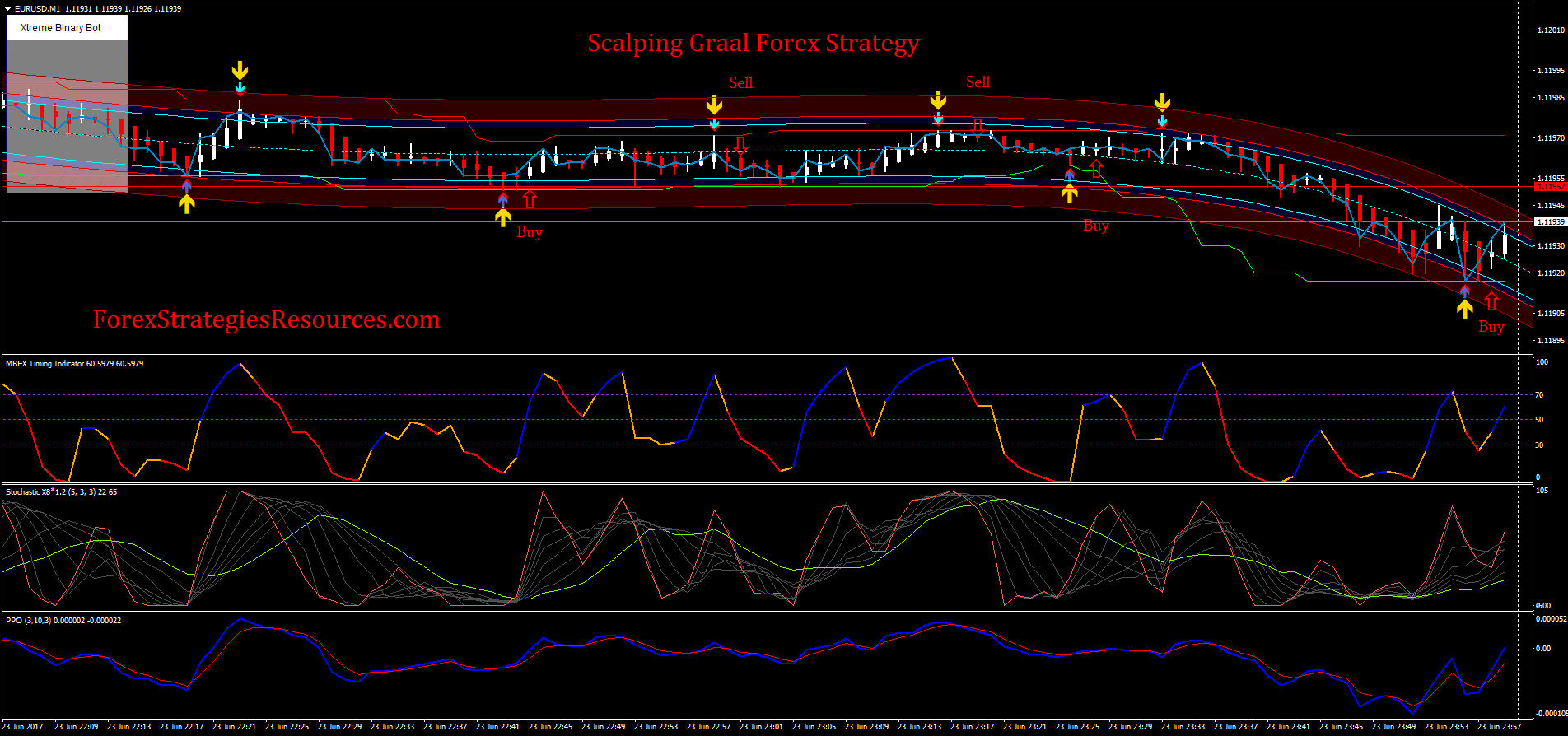 586 scalping graal forex strategy
