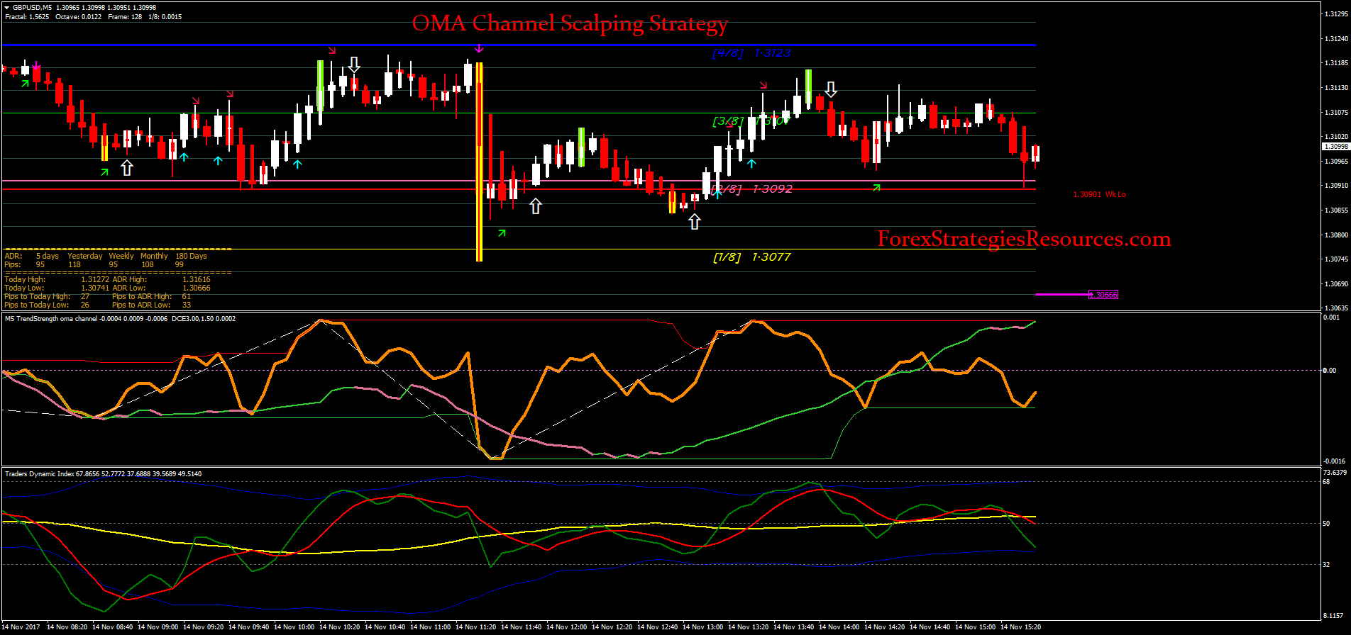 Oma Channel Scalping Strategy - Forex Strategies - Forex