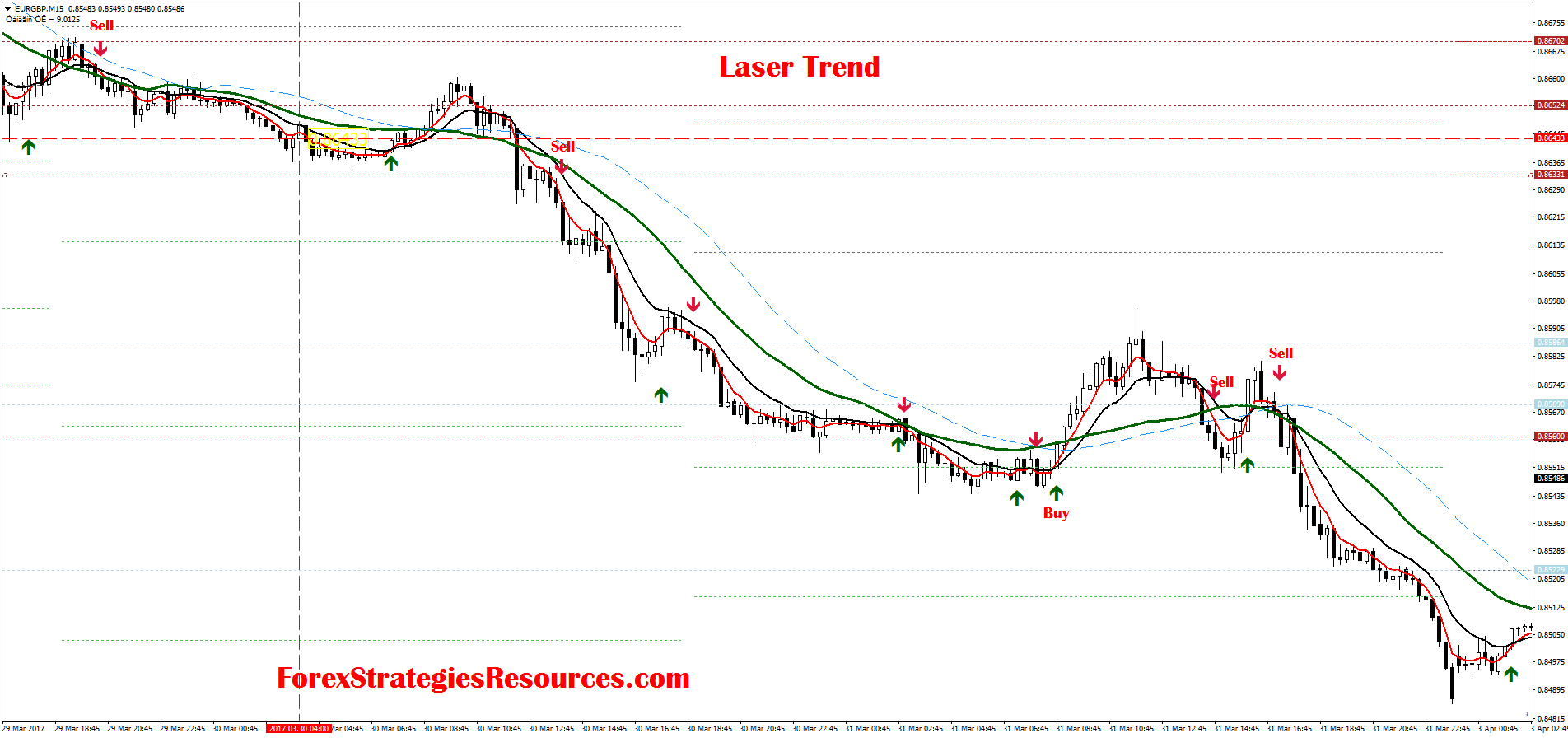 Laser Trend Forex Strategies Resources Trading 85483 01 Wiring Diagram Hunter 576